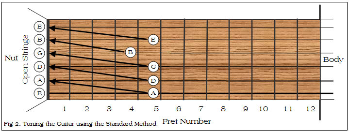 Fig 2. Tuning the Guitar